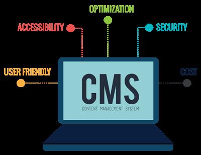Sito Web, quale CMS scegliere?